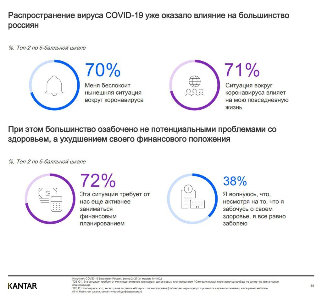 Коронавирус статистика